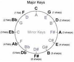 Major and Minor Keys