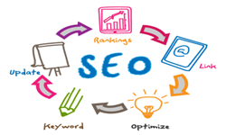 Seo Factor (Rankings): Link, Optimize, Keyword, Update