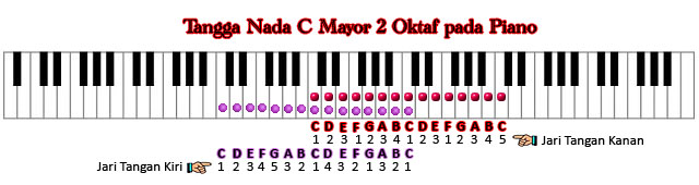 Tangga Nada C Mayor 2 Oktaf pada Piano