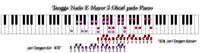 Tangga Nada E Mayor 2 Oktaf pada Piano