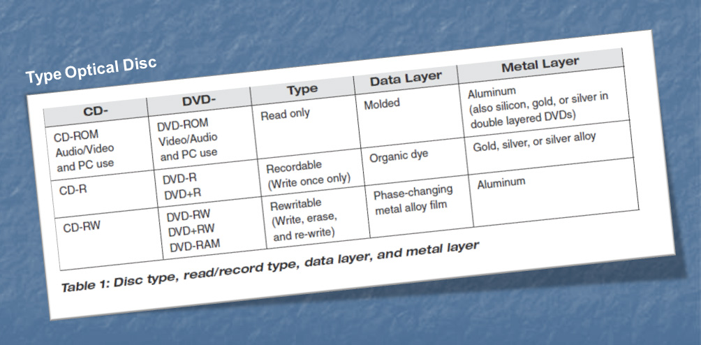 Type Optical Disk