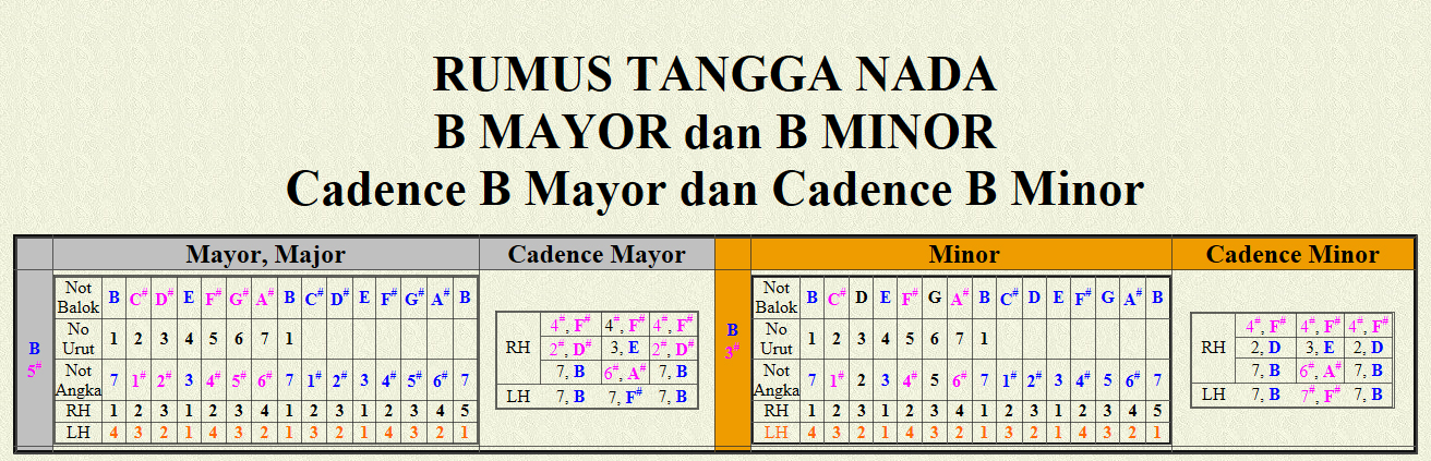 B Mayor dan B Minor Cadence B Mayor dan Cadence B Minor