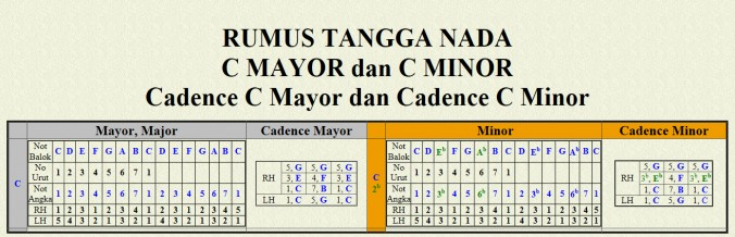 C Mayor dan C Minor Cadence C Mayor dan Cadence C Minor