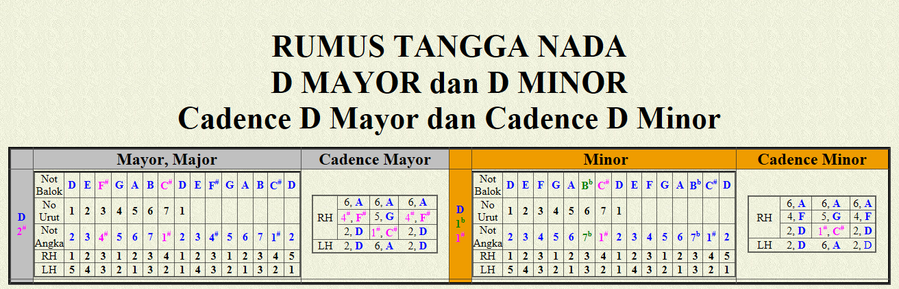 D Mayor dan D Minor Cadence D Mayor dan Cadence D Minor
