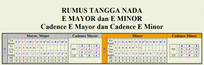 E Mayor dan E Minor Cadence E Mayor dan Cadence E Minor