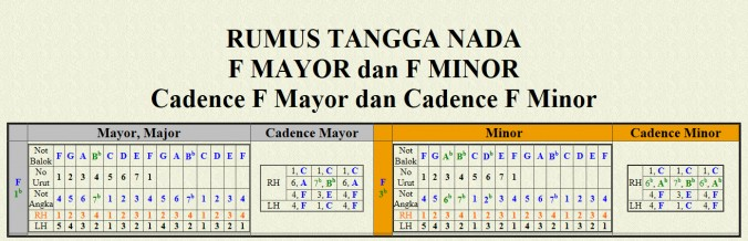 F Mayor dan F Minor Cadence F Mayor dan Cadence F Minor